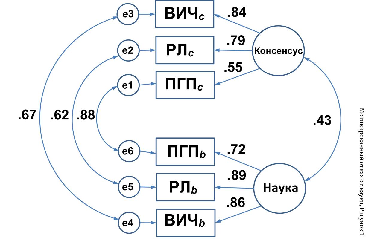 Рисунок 1. Модель отношений между скрытыми переменными воспринимаемого консенсуса между учёными и принятия научных утверждений.