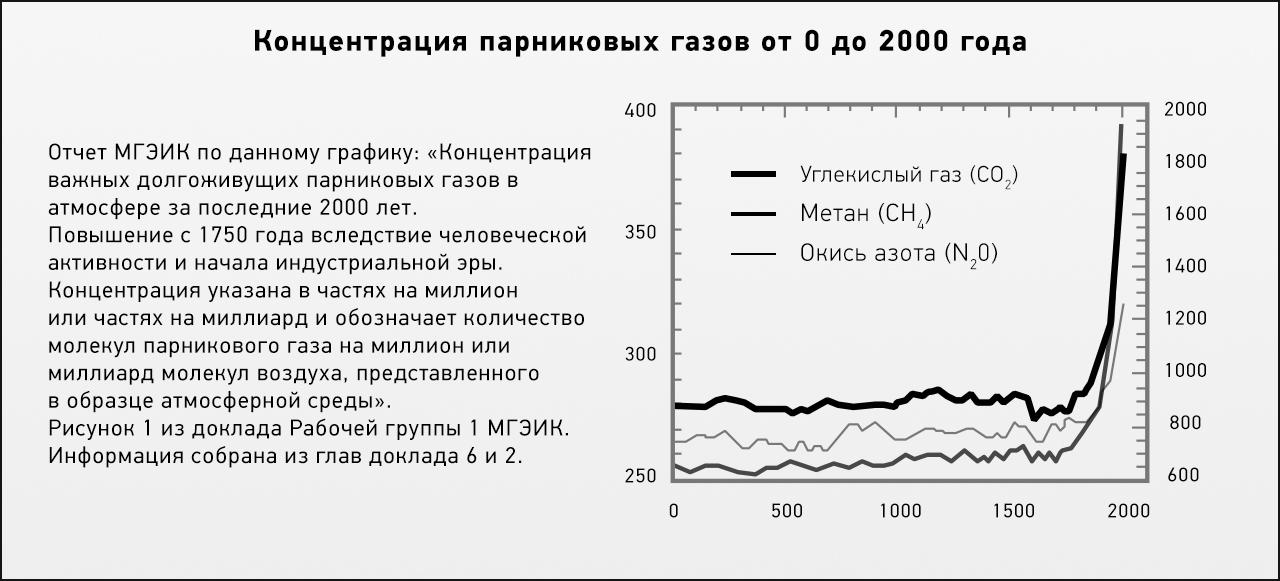 Концентрация важных долгоживущих парниковых газов в атмосфере за последние 2000 лет.