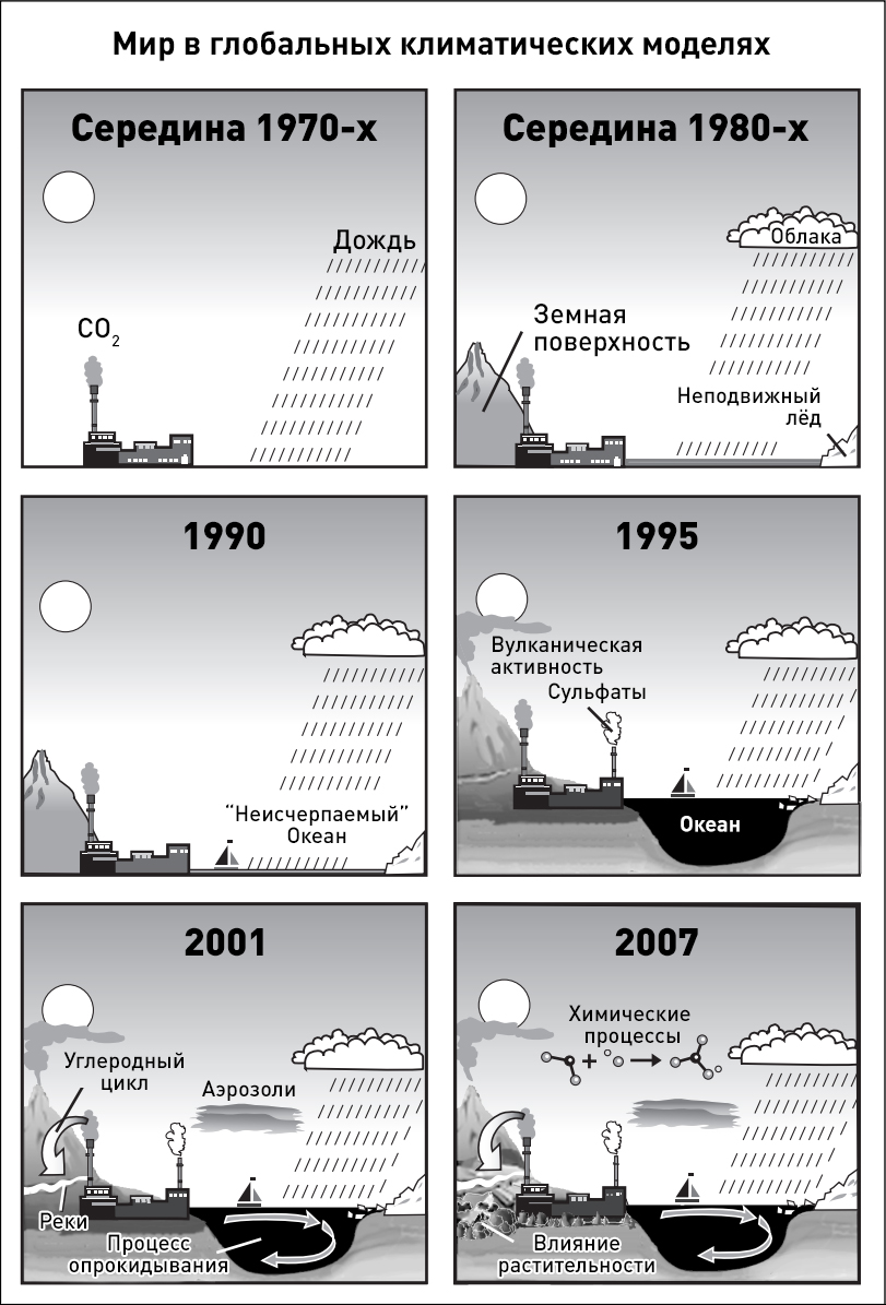 Климатические модели усложнились за последние несколько десятилетий. Дополнительные физические характеристики, включенные в модели, показаны графически с помощью различных особенностей моделируемого мира.