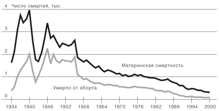 Число случаев материнской смертности в городах России, 1934–2000.