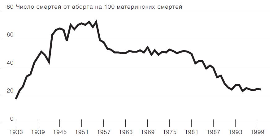 Вклад абортов в материнскую смертность в городах России, 1933–2000.