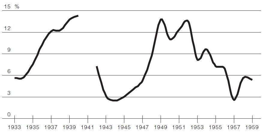 Доля убийств детей в возрасте до 1 года в общем числе убийств, города России, 1933–1959.