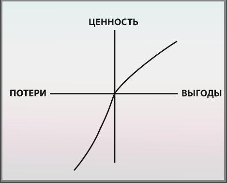 Функция гипотетической ценности.