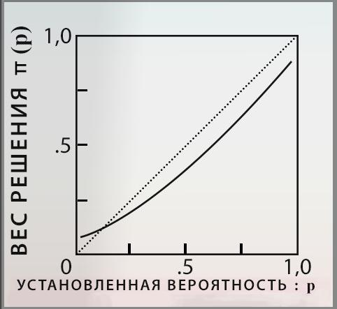 Функция гипотетического влияния.