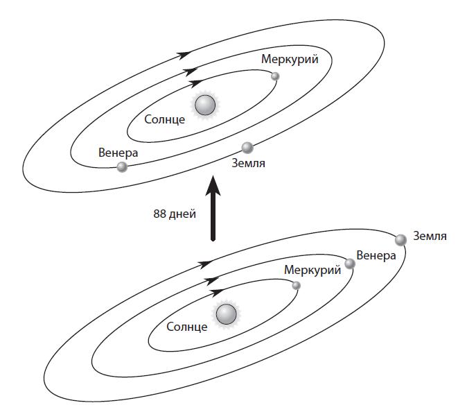 Внутренняя часть Солнечной системы.