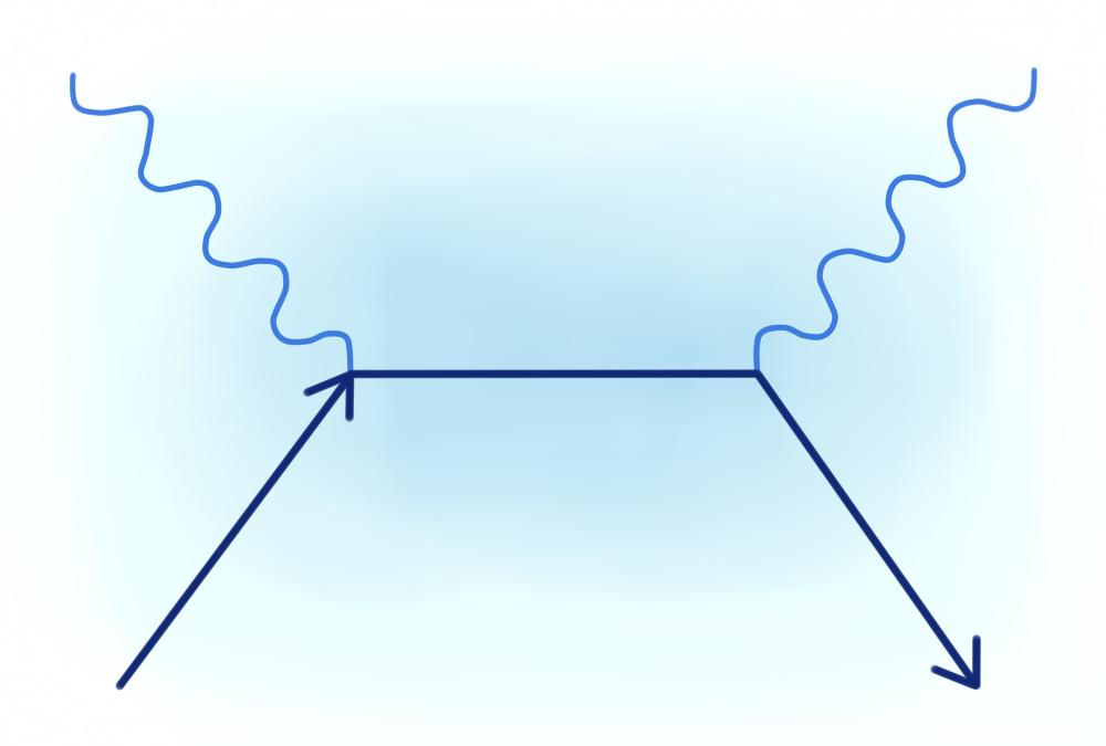 Рассеяние фотона на электроне.