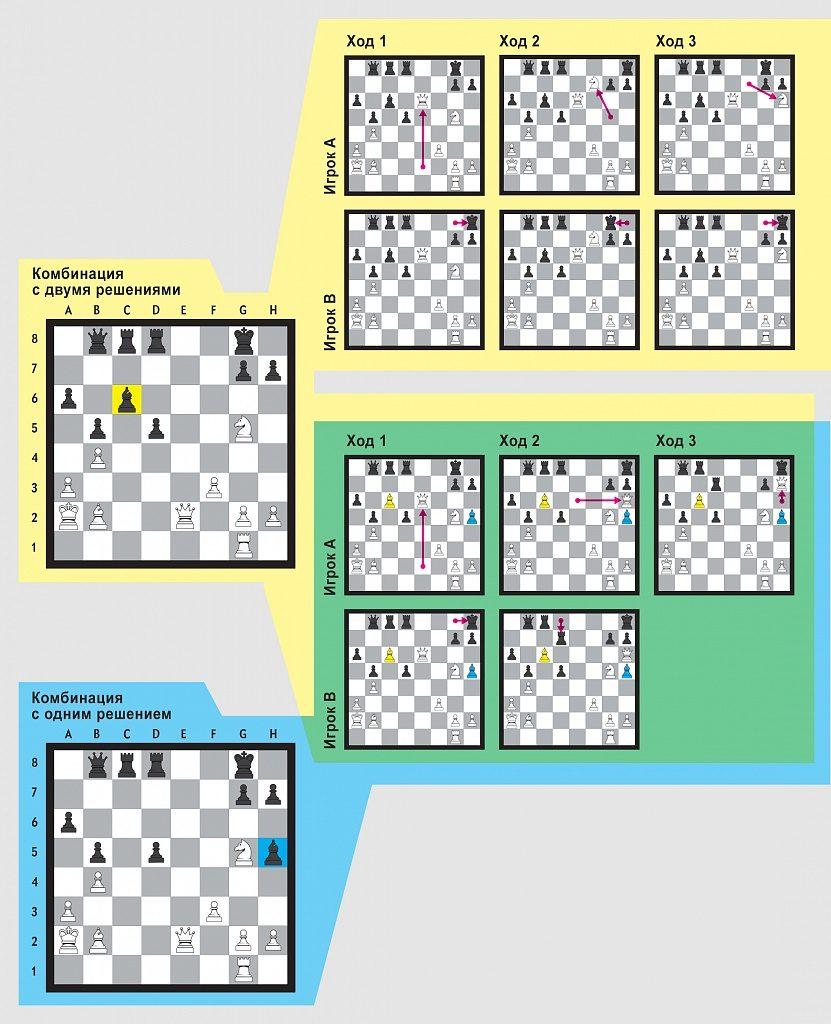 Шахматы стали для психологов прекрасным способом изучения айнштеллюнг-эффекта — стремления мозга подбирать уже знакомые решения вместо того, чтобы искать потенциально более оптимальные пути.
