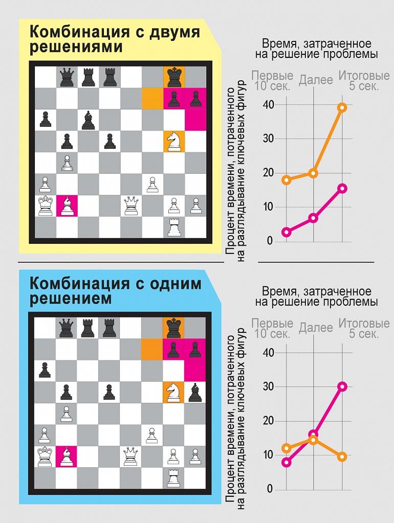 Приборы для слежения за движением глаз показали, что, как только шахматисты натыкались на решение со спёртым матом, они гораздо больше смотрели на ту часть доски, где можно осуществить знакомый манёвр, чем на части с более эффективной трёхходовой последовательностью.