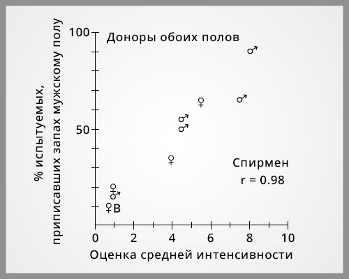 Результаты эксперимента, в котором добровольцы нюхали и мужские, и женские образцы.