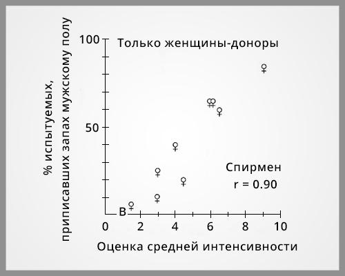 Результаты эксперимента, где были представлены только женские запахи.