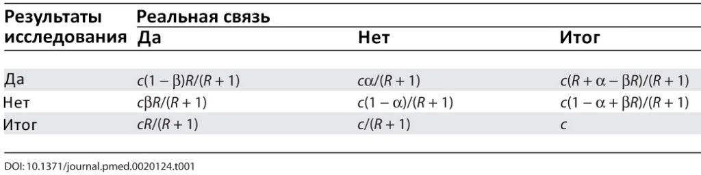 Рассмотрим таблицу 2х2, в которой результаты исследования сравниваются с золотым стандартом реальных связей в научной области.