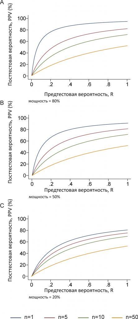 По мере увеличения числа независимых исследований PPV снижается до 1 − β < a, то есть обычно 1 − β < 0,05.