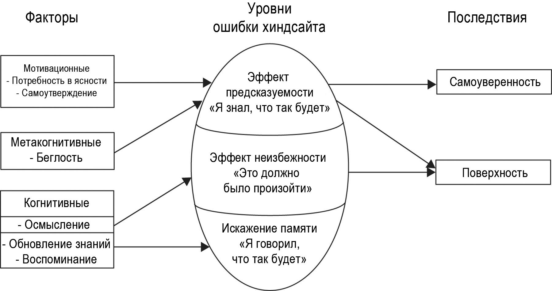 Модель ошибки хиндсайта.