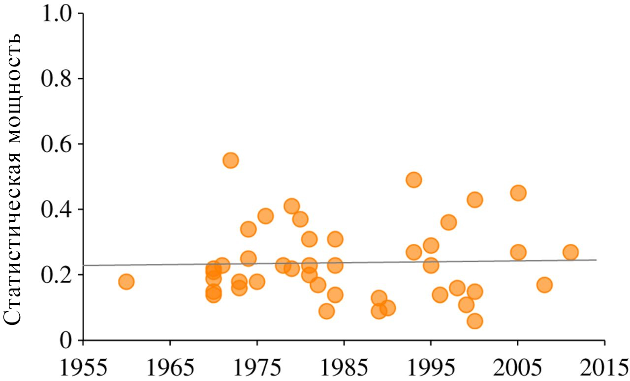 Средняя статистическая мощность на основании 44 обзоров научных работ в области социологии и поведенческих наук, опубликованных в период с 1960 по 2011 год. Данные позволяют выявить малую величину эффекта (d = 0,2) при доле ложноположительных исследований α = 0,05, а также демонстрируют, что статистическая мощность крайне мала (среднее = 0,24) и не увеличилась со временем (R2 = 0,00097).