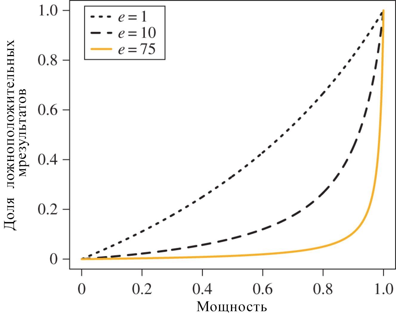 Отношение между мощностью и долей ложноположительных результатов с учётом качества исследований e. Симуляции, анализируемые в данной работе, были проведены с заданным значением e0 = 75 (оранжевая кривая), при условии что α = 0,05 при мощности 0,8.