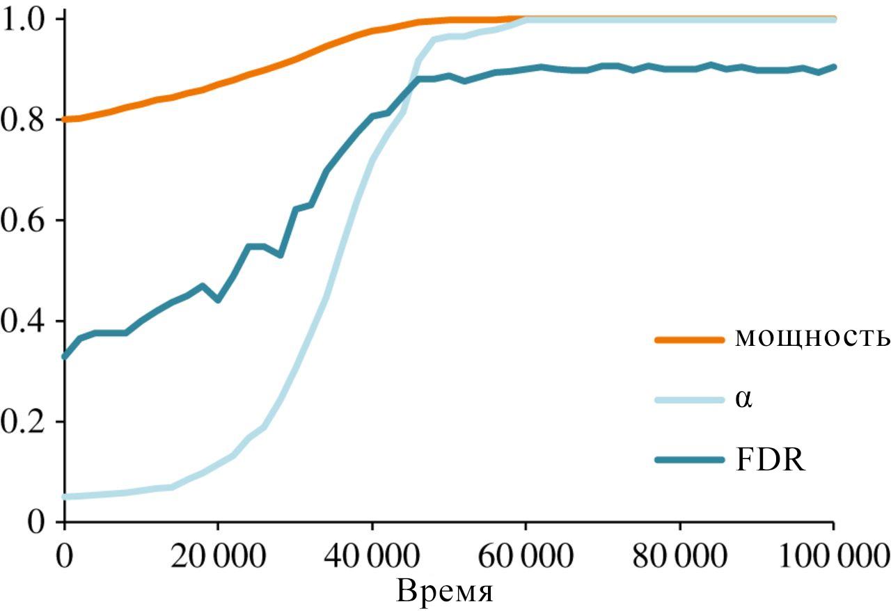 Изменение мощности. Кривые изменения средней мощности (W), доли ложноположительных (α) и ошибочных (FDT).