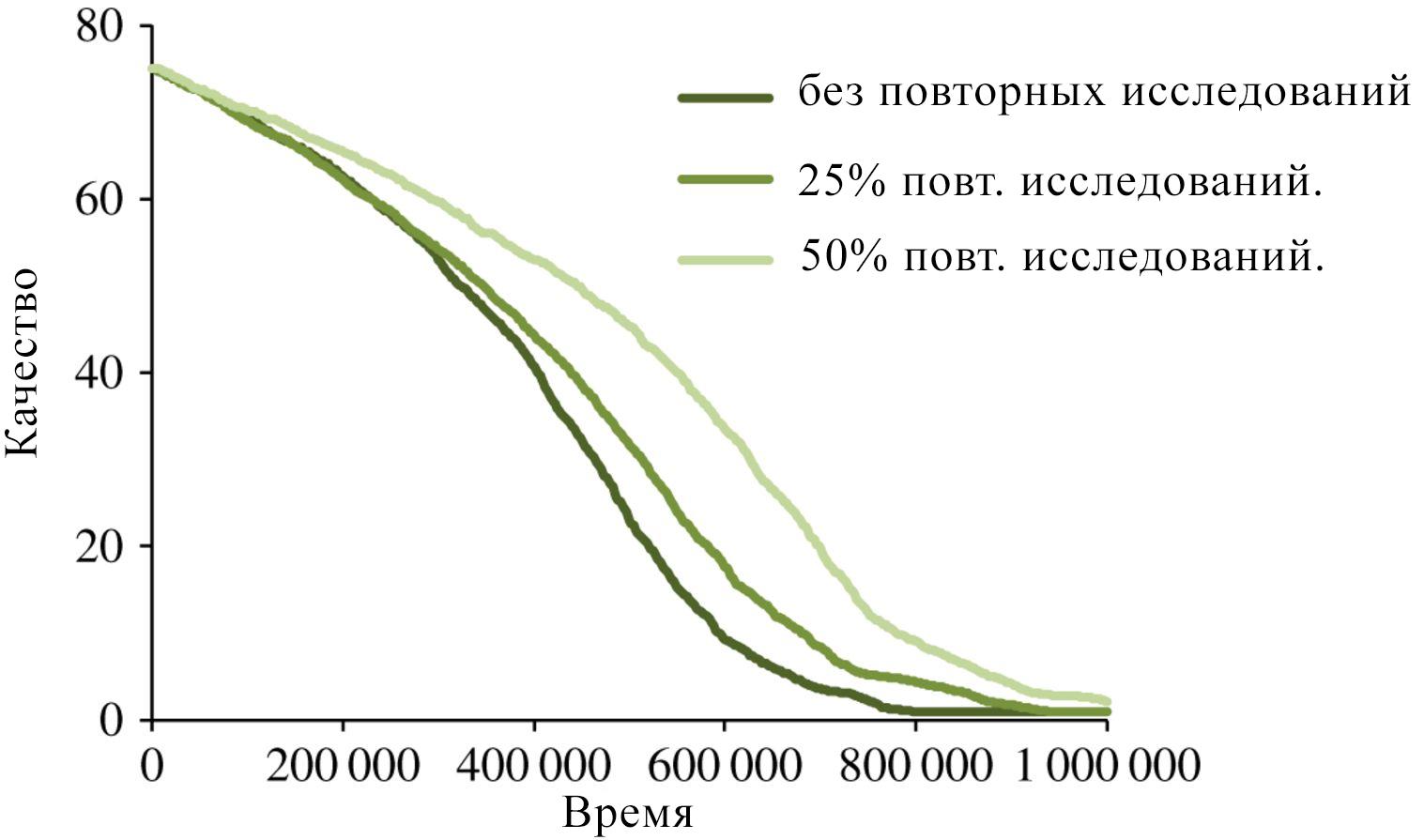 Изменение общего качества исследований, когда доля повторных исследований составляет 0, 25, 50%.