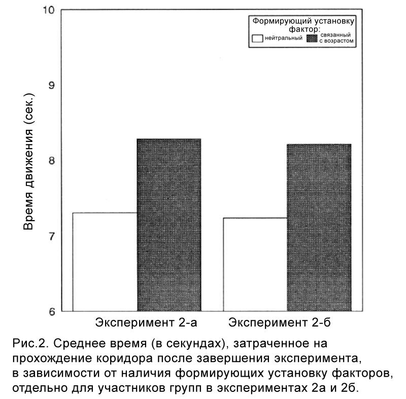 Среднее время (в секундах), затраченное на прохождение коридора после завершения эксперимента, в зависимости от наличия формирующих установку факторов, отдельно для участников групп в экспериментах 2а и 2б.