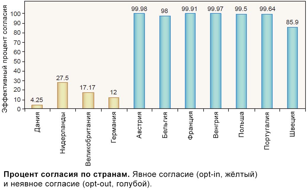 Процент согласия по странам.