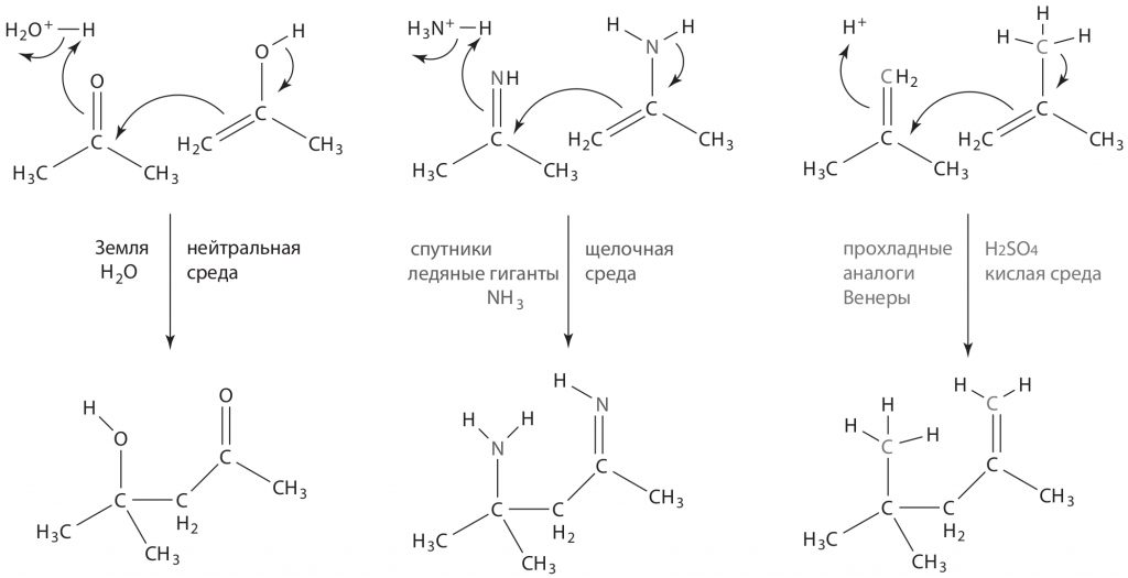 Механизмы формирования связей С-С в разных растворителях. Слева: реакция гликольальдегида с ацетоном в воде проходит благодаря группам С=О (альдольная конденсация, также лежит в основе реакции Бутлерова). В центре: в жидком аммиаке роль С=О могут играть группы С=NH. Справа: в серной кислоте аналогичные реакции идут по связям С=С.