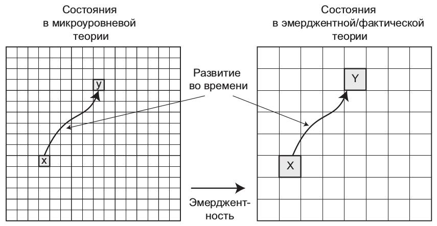 Огрубление действует в одном направлении — с микроуровня на макроуровень, но не наоборот. Нельзя открыть свойства микроуровневой теории, всего лишь зная макроуровневую. Действительно, эмерджентные теории могут иметь множественную реализуемость: в принципе может существовать несколько микроуровневых теорий, не согласующихся друг с другом, но соответствующих одному и тому же эмерджентному описанию.