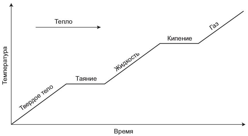 По мере того как системы развиваются во времени — например, в ответ на изменение условий окружающей среды, — они могут переходить из области, предусматривающей один вариант эмерджентного описания, в другую область. Такое событие называется фазовым переходом. Наиболее известный пример — вода.
