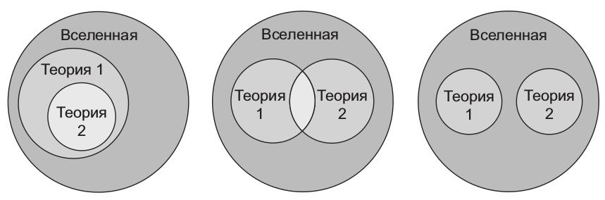 На схеме показаны различные способы сочетания областей применения друг с другом. Одна может быть подразделом другой; две могут различаться, но пересекаться; они могут быть совершенно разными и вообще не содержать общих ситуаций.