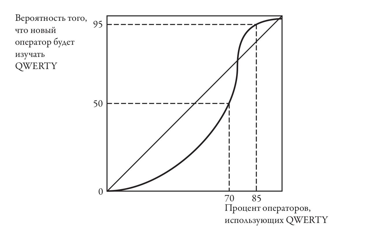 На горизонтальной оси показана доля операторов, использующих раскладку QWERTY. Вертикальная ось отображает вероятность того, что новый оператор будет осваивать QWERTY, а не DSK. Как видно на графике, если 85 процентов операторов используют QWERTY, то вероятность того, что новый оператор выберет QWERTY, составляет 95 процентов, а DSK — всего пять процентов. Кривая на графике показывает преимущество раскладки DSK.
