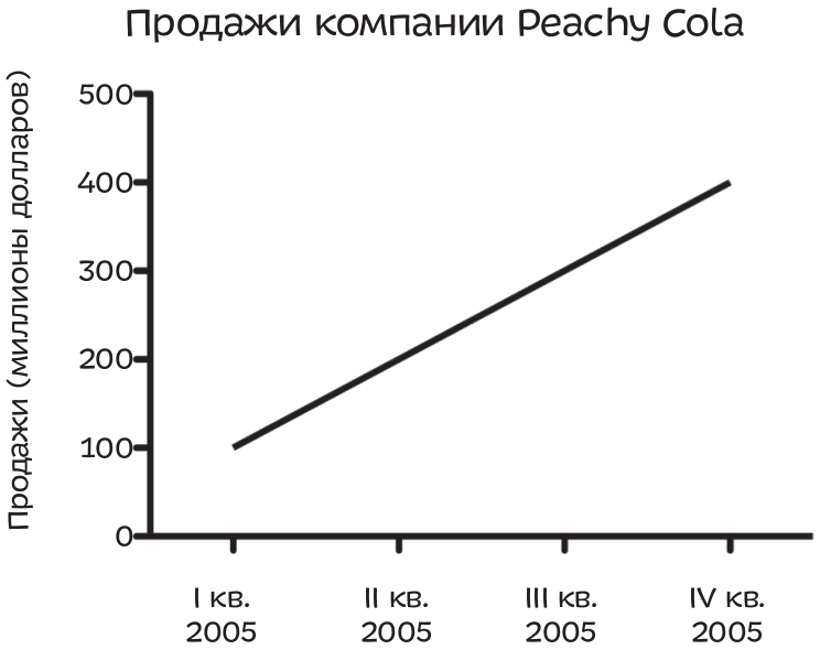 Вы раздумываете, стоит ли покупать акции компании, производящей безалкогольные напитки, и вдруг натыкаетесь на график, представляющий годовой отчет компании по продажам. Выглядит многообещающе — продажи Peachy Cola постоянно растут.