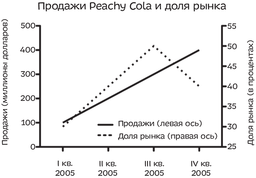 Продажи компании растут, но, возможно, не так быстро, как у конкурентов. Как потенциальному инвестору вам важно сравнить продажи Peachy Cola с продажами других компаний — ее продажи могут расти незначительно, в то время как рынок развивается особенно стремительно, а конкуренты зарабатывают больше, чем Peachy Cola.