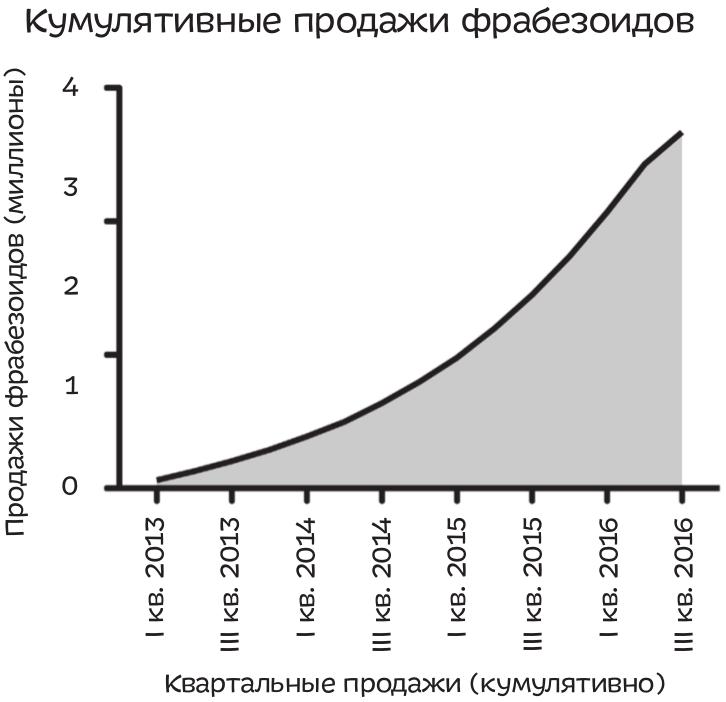 Как только продается хоть один фрабезоид, кривая идет вверх, как мы видим на этом графике.