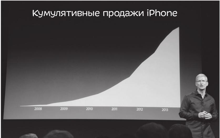 Так же поступил и Тим Кук, CEO компании Apple, во время своей последней презентации по продажам iPhone.