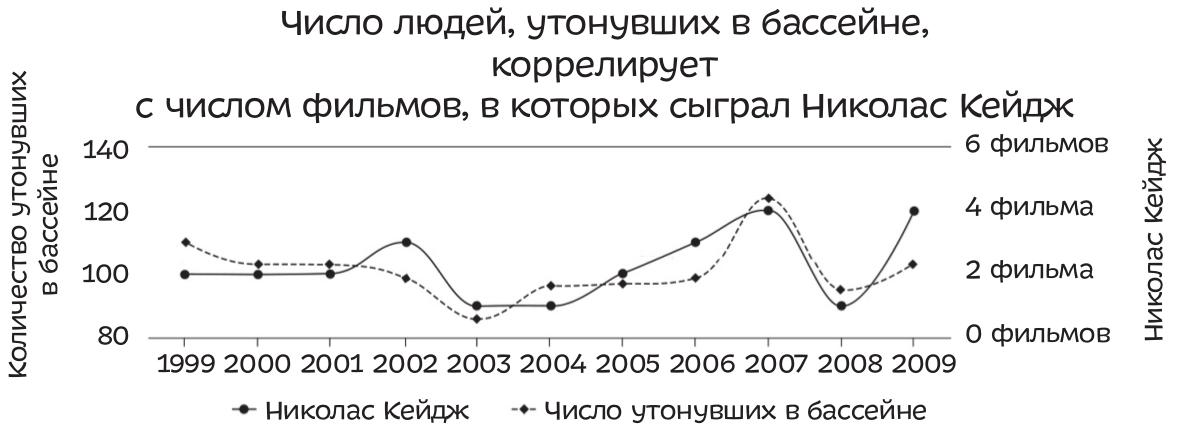 Тайлер Виджен, студент юридического факультета Гарвардского университета, написал книгу и создал сайт, где собрал примеры странных совпадений — корреляций, например таких.