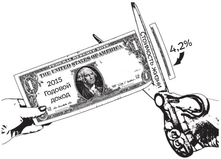 Выглядит страшновато, правда? Но присмотритесь. Ножницы отрезают не 4,2% от банкноты, а около 42%. Когда ваша визуальная система сталкивается с логической, первая всегда выходит победителем, если только вы не приложите усилий, чтобы переломить это предубеждение. Точная инфографика выглядела бы похоже, но производила бы менее сильный эмоциональный эффект.
