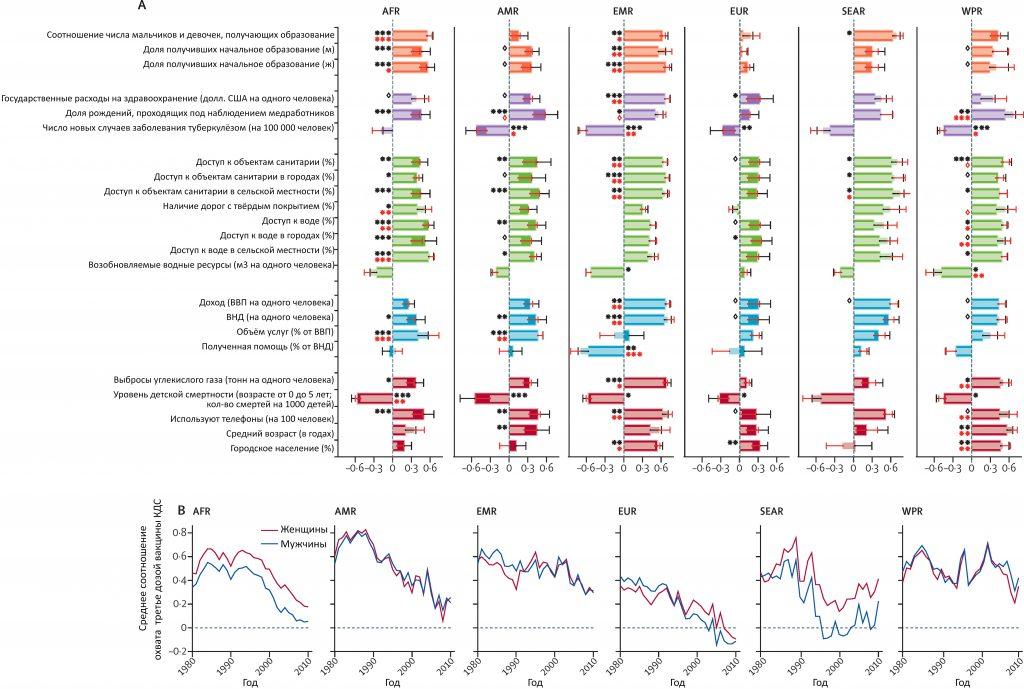 Исторические и современные социально-экономические корреляты охвата вакциной КДС3.